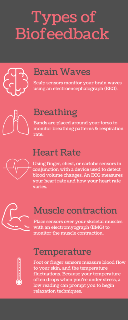 Types of Biofeedback Infographic
